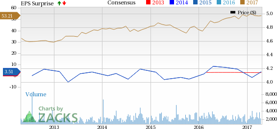 Sonoco (SON) Q1 Earnings Beat Estimates, Revenues In Line