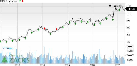 Can CME Group (CME) Spring a Surprise this Earnings Season?