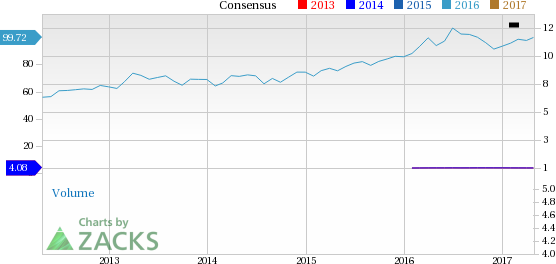 McCormick (MKC) Up 2% Since Earnings Report: Can It Continue?