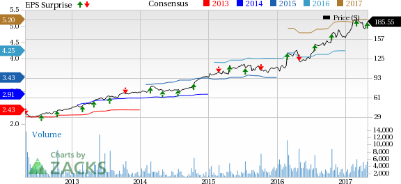 Domino's (DPZ) Beats on Q1 Earnings & Sales, Stock Gains