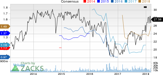 Liberty Interactive Corporation Price and Consensus