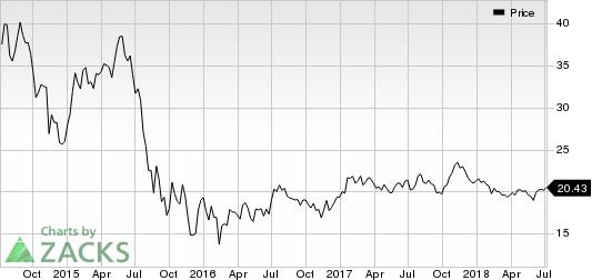 Atlantica Yield PLC Price