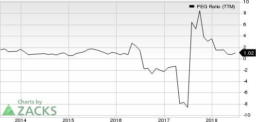 Conn's, Inc. PEG Ratio (TTM)