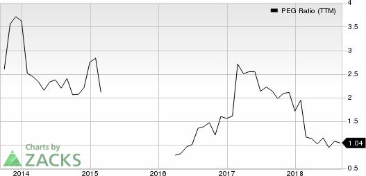 Cypress Semiconductor Corporation PEG Ratio (TTM)