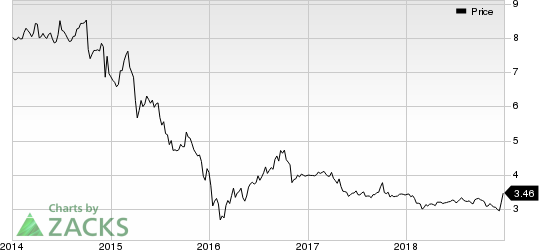 KCAP Financial, Inc. Price