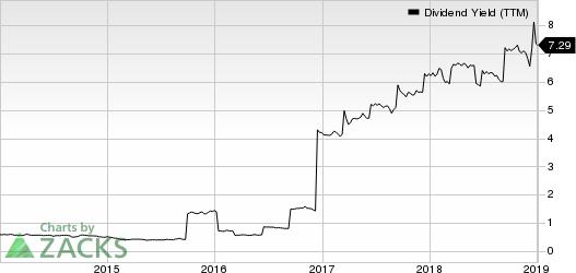 Capital Southwest Corporation Dividend Yield (TTM)