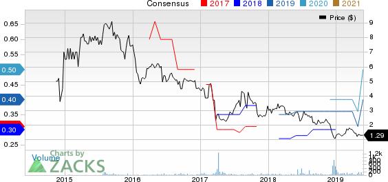 Xcel Brands, Inc Price and Consensus