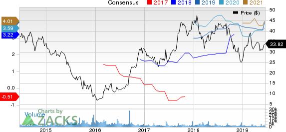 Navistar International Corporation Price and Consensus