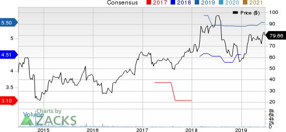 Barrett Business Services, Inc. Price and Consensus