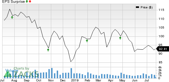 Cullen/Frost Bankers, Inc. Price and EPS Surprise