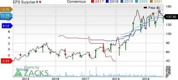 Molina Healthcare, Inc Price, Consensus and EPS Surprise