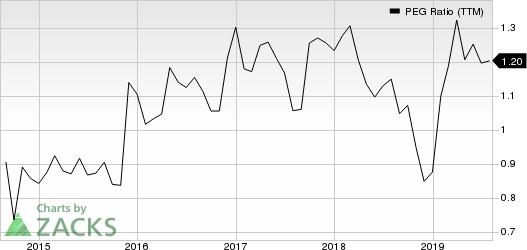 Carriage Services, Inc. PEG Ratio (TTM)