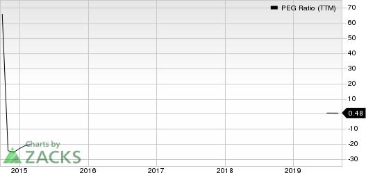 NRG Energy, Inc. PEG Ratio (TTM)