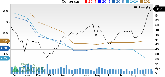 Seagate Technology PLC Price and Consensus