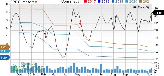 Adient PLC Price, Consensus and EPS Surprise