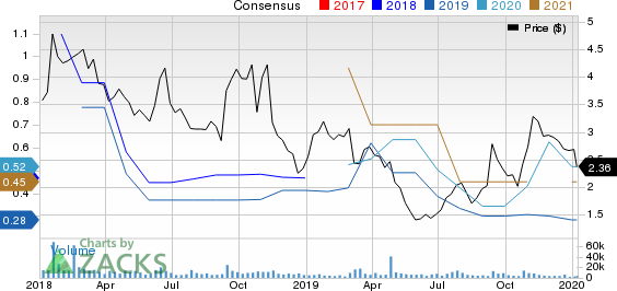 GNC Holdings, Inc. Price and Consensus