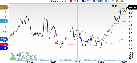 Tempur Sealy International, Inc. Price and Consensus