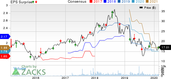 Orion Engineered Carbons S.A Price, Consensus and EPS Surprise