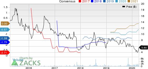 Redhill Biopharma Ltd. Price and Consensus