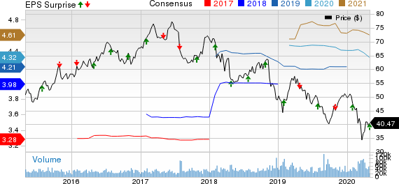 Altria Group, Inc. Price, Consensus and EPS Surprise