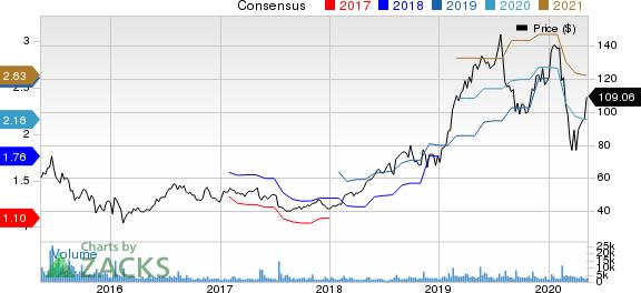 CyberArk Software Ltd Price and Consensus