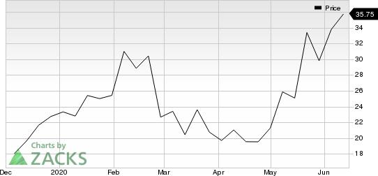 SiTime Corporation Price