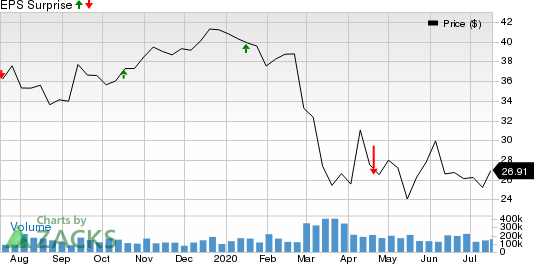 Bryn Mawr Bank Corporation Price and EPS Surprise