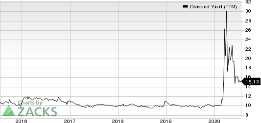 Apollo Commercial Real Estate Finance Dividend Yield (TTM)