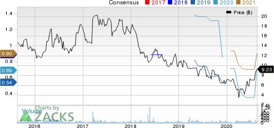 Lifetime Brands, Inc. Price and Consensus