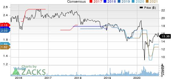 Dynex Capital, Inc. Price and Consensus