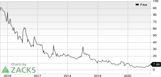 Danaos Corporation Price