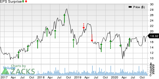 Pure Storage, Inc. Price and EPS Surprise