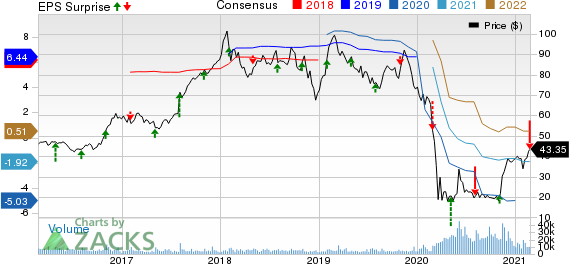 Spirit Aerosystems Holdings, Inc. Price, Consensus and EPS Surprise