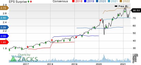 NextEra Energy, Inc. Price, Consensus and EPS Surprise
