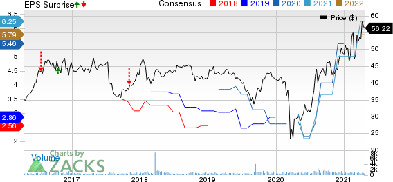 Stewart Information Services Corporation Price, Consensus and EPS Surprise