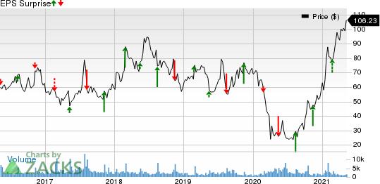 Dillards, Inc. Price and EPS Surprise