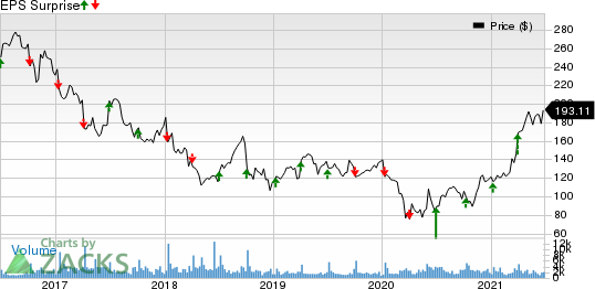 Acuity Brands Inc Price and EPS Surprise