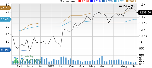 Markel Corporation Price and Consensus