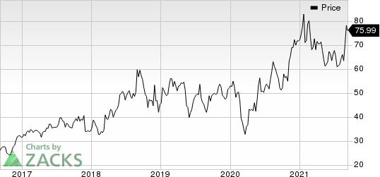 Semtech Corporation Price