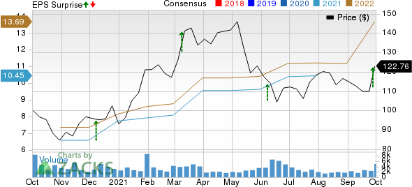 Thor Industries, Inc. Price, Consensus and EPS Surprise