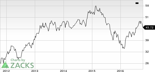 International Paper (IP) Hikes Quarterly Dividend by 5%