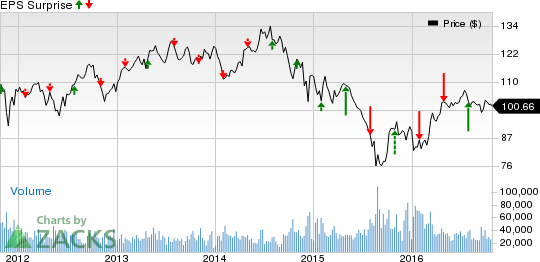 Chevron (CVX) to Report Q3 Earnings: What to Expect?