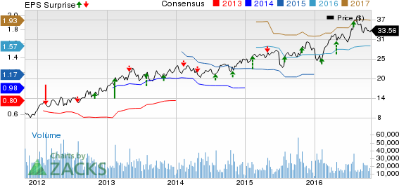 Masco (MAS) Misses Earnings and Revenue Estimates in Q3