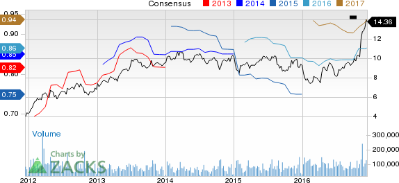 Top Ranked Momentum Stocks to Buy for December 13th