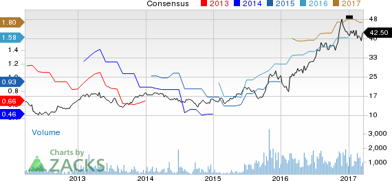Why Is Gibraltar Industries (ROCK) Down 5.9% Since the Last Earnings Report?