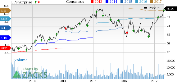 Wyndham (WYN) Beats on Q1 Earnings, Lags Sales Marginally