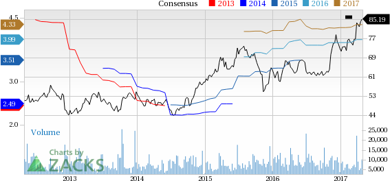 Top Ranked Growth Stocks to Buy for May 1st