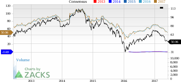 Why Is Anadarko (APC) Down 2.7% Since the Last Earnings Report?