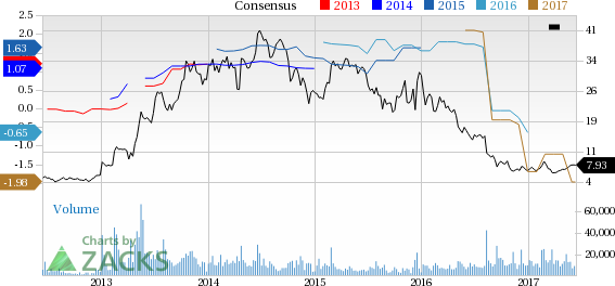 SunPower (SPWR) Up 7% Since Earnings Report: Can It Continue?