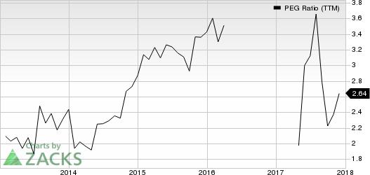 PetMed Express, Inc. PEG Ratio (TTM)